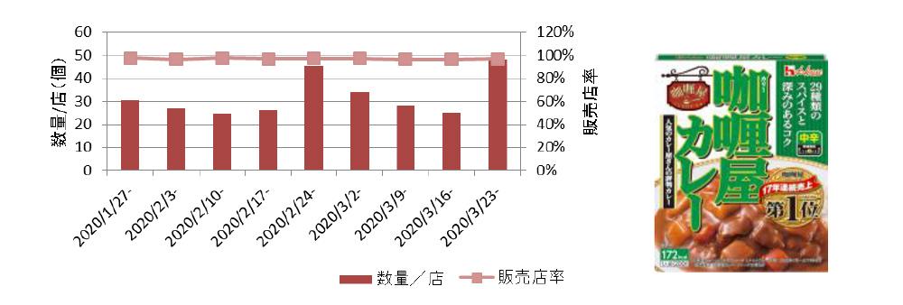 ハウス カリー屋カレー 中辛 200g 数量/店&販売店率 推移