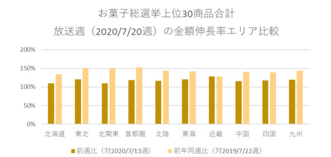 お菓子総選挙上位30商品合計 放送週の金額伸長率エリア比較