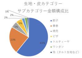 生地・皮カテゴリー