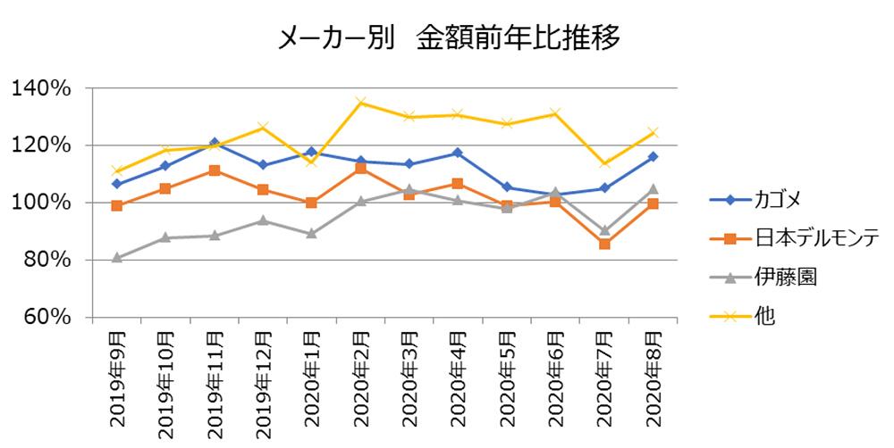 メーカー別金額前年比推移