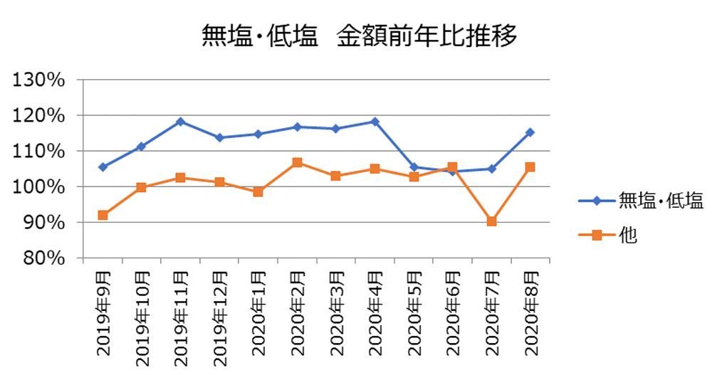無塩・低塩金額前年比推移