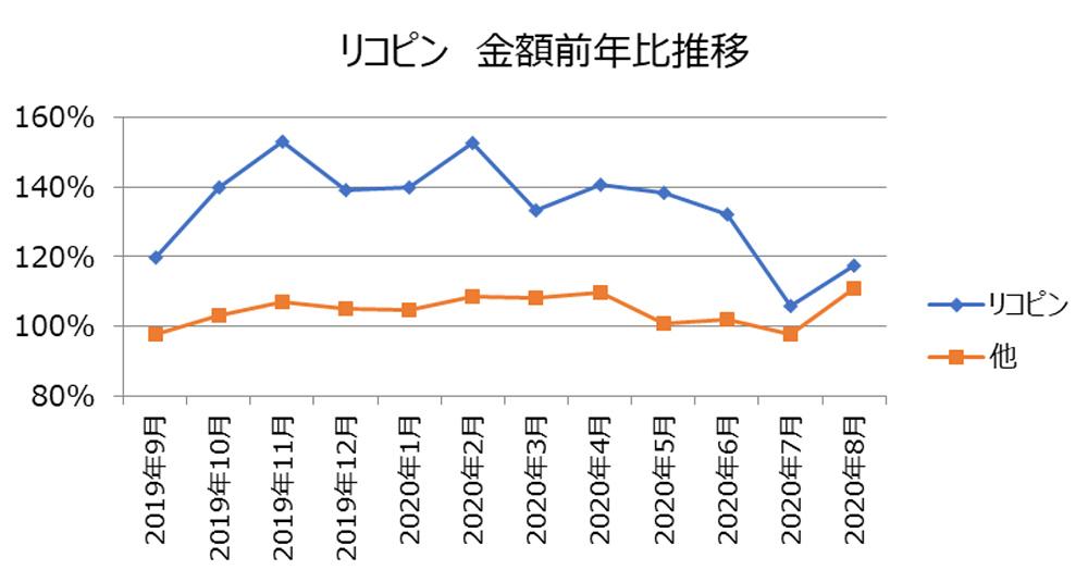 リコピン金額前年比推移
