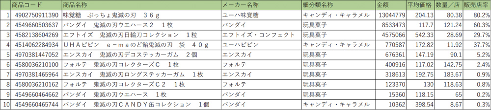 5/25週(週間少年ジャンプ連載終了週)アイテムランキング