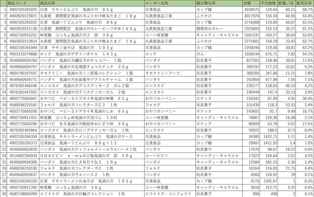 10/5週(劇場版公開直前週)アイテムランキング