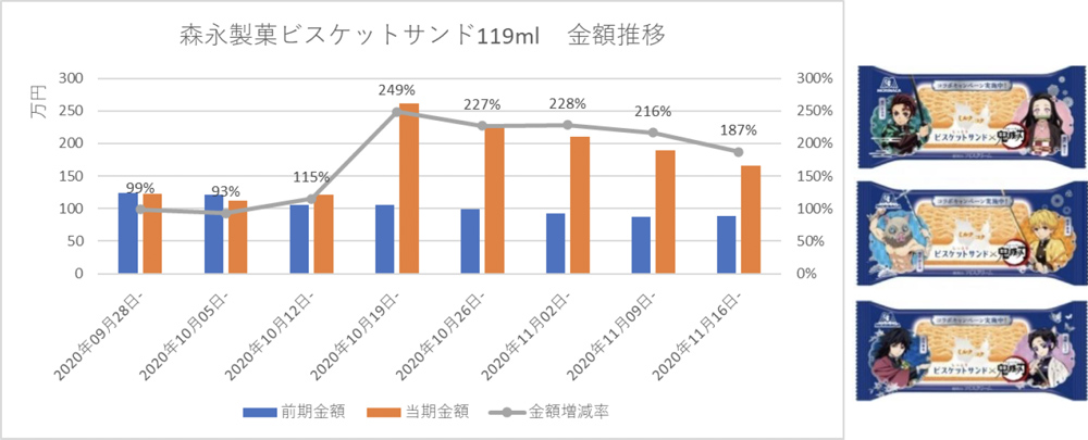 森永製菓ビスケットサンド119ml 金額推移