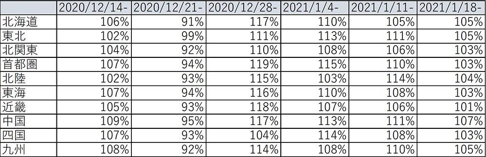 エリア別 金額前年比推移