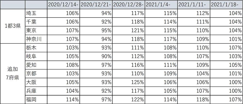 追加7府県 金額前年比推移