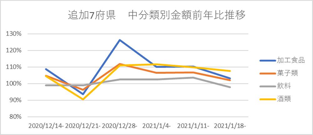 追加7府県 中分類別金額前年比推移