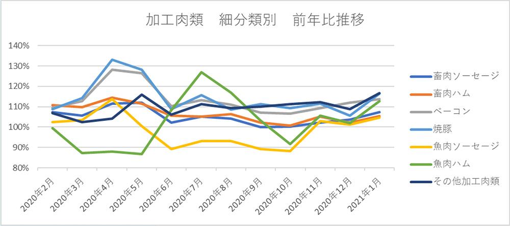 加工肉類 細分類別 前年比推移