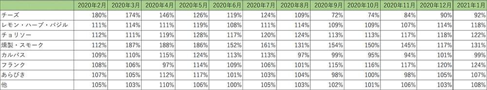畜肉ソーセージ サブカテゴリー金額前年比推移