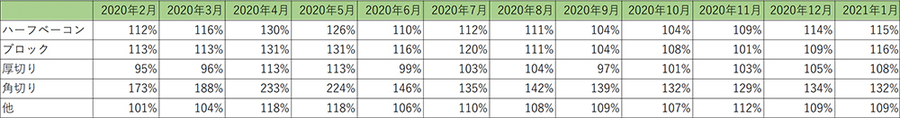 ベーコン サブカテゴリー金額前年比推移