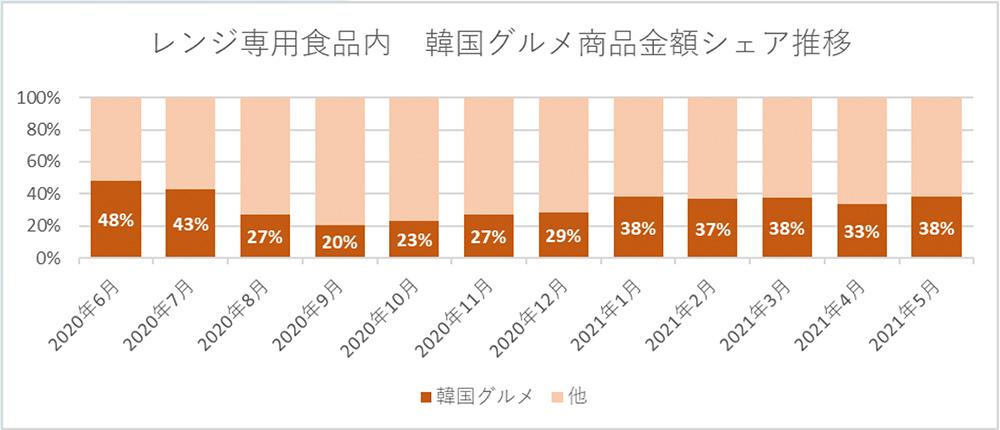 レンジ専用食品内 韓国グルメ商品金額シェア推移