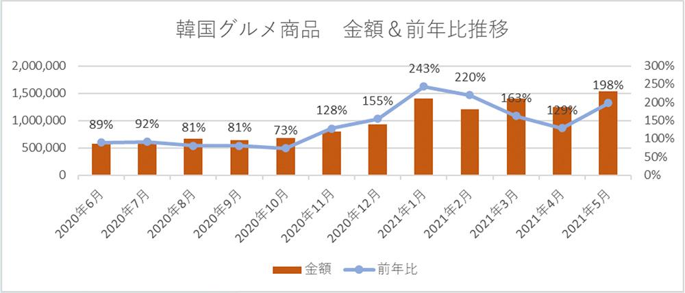 韓国グルメ商品 金額&前年比推移
