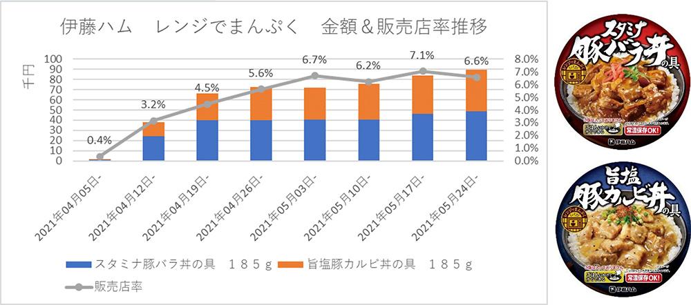 伊藤ハム レンジでまんぷく 金額&販売店率推移