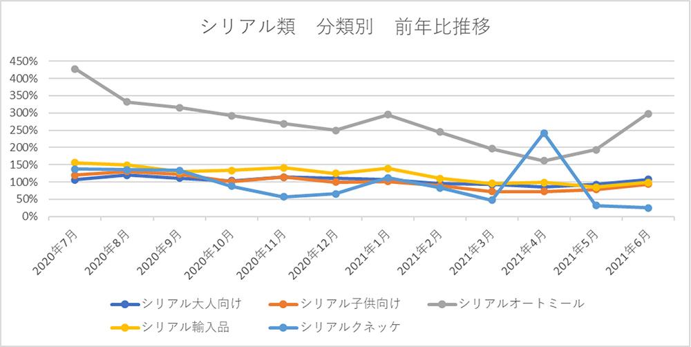 シリアル類 分類別 前年比推移
